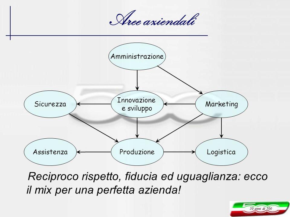 Aree aziendali Amministrazione. Sicurezza. Innovazione. e sviluppo. Marketing. Assistenza. Produzione.