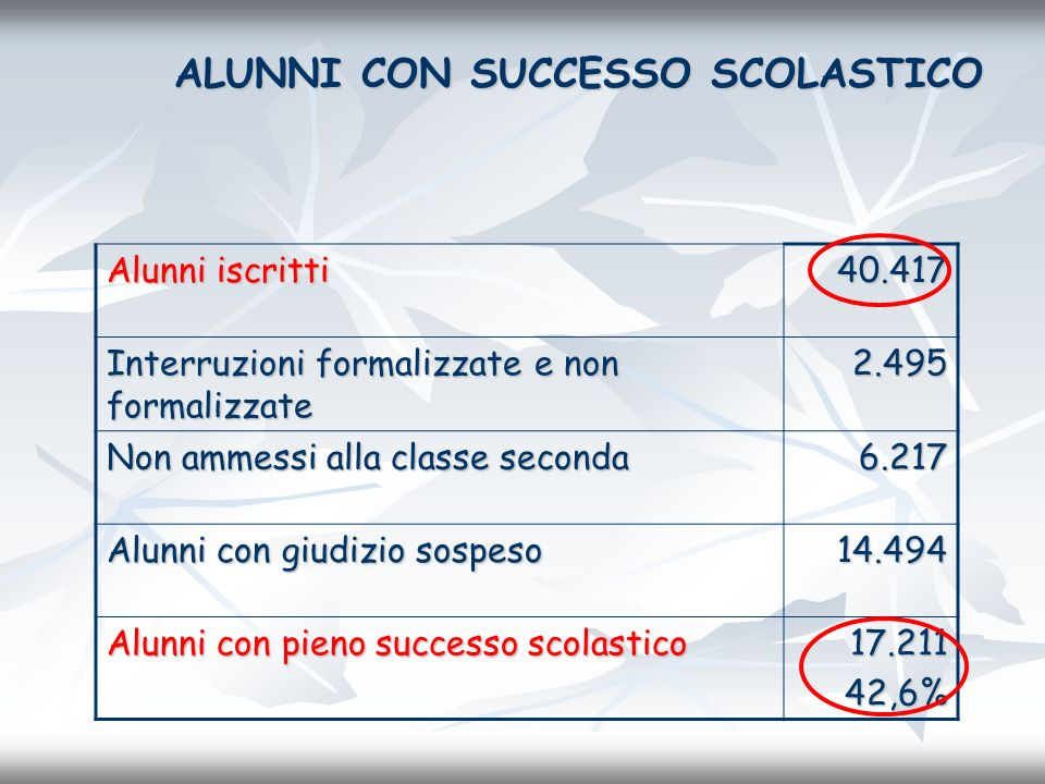 ALUNNI CON SUCCESSO SCOLASTICO