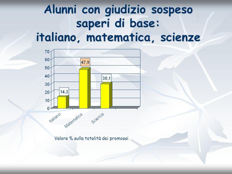 Alunni con giudizio sospeso saperi di base: italiano, matematica, scienze