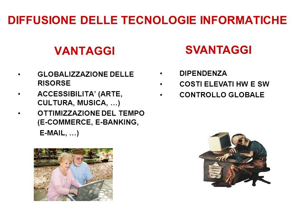 DIFFUSIONE DELLE TECNOLOGIE INFORMATICHE