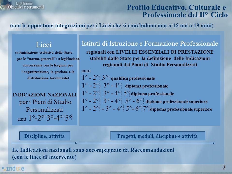 INDICAZIONI NAZIONALI Progetti, moduli, discipline e attività