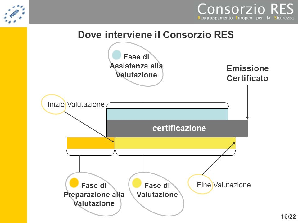 Dove interviene il Consorzio RES