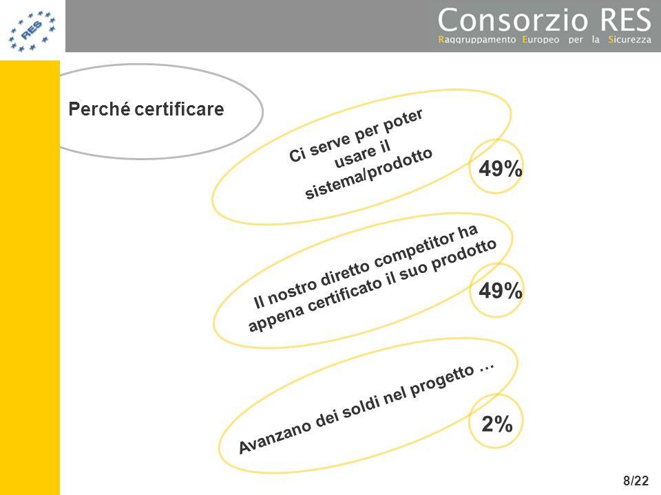 49% 49% 2% Perché certificare
