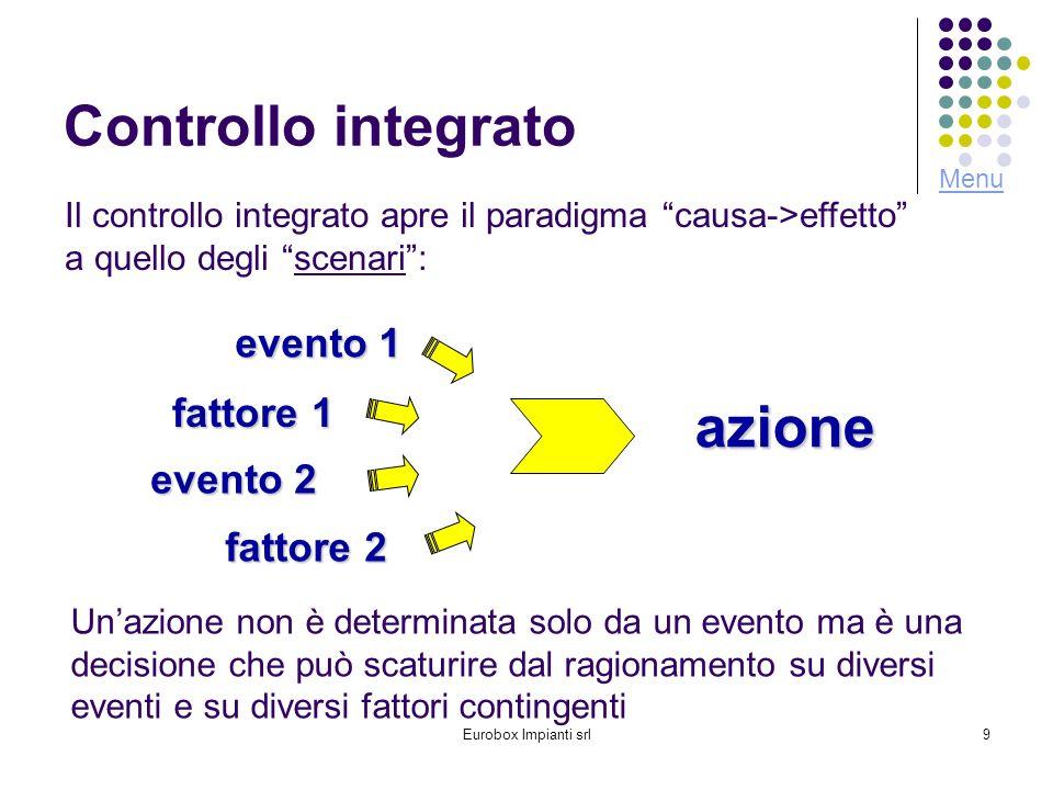 azione Controllo integrato evento 1 fattore 1 evento 2 fattore 2