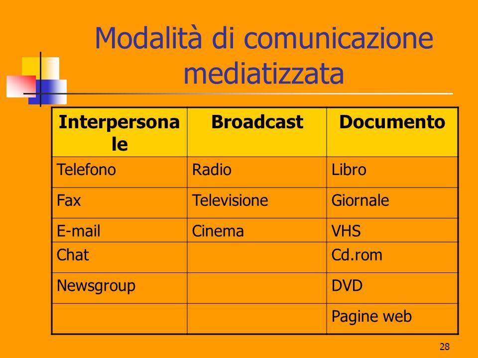 Modalità di comunicazione mediatizzata