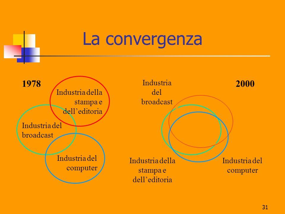 La convergenza 1978 2000 Industria del broadcast