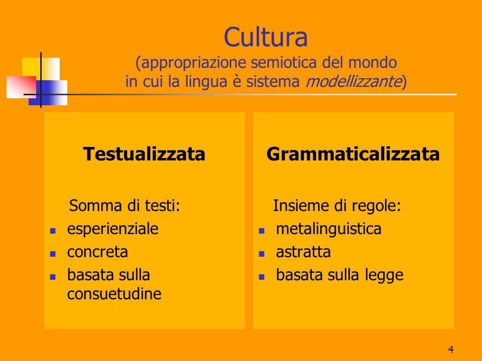 Cultura (appropriazione semiotica del mondo in cui la lingua è sistema modellizzante)