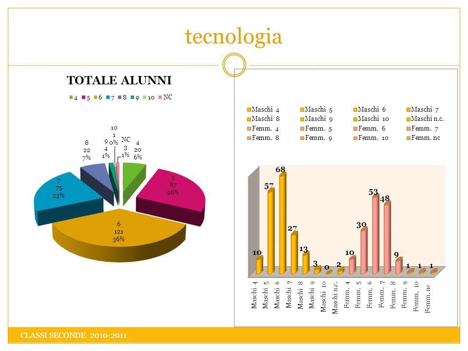 tecnologia CLASSI SECONDE 2010-2011