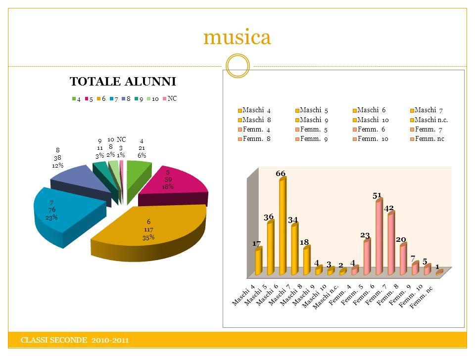 musica CLASSI SECONDE 2010-2011