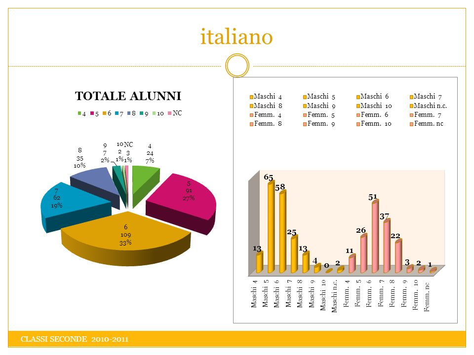 italiano CLASSI SECONDE 2010-2011