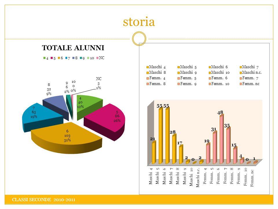 storia CLASSI SECONDE 2010-2011