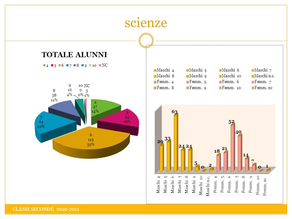 scienze CLASSI SECONDE 2010-2011