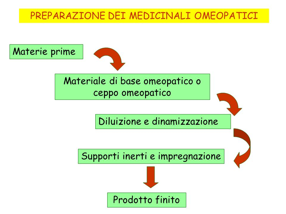PREPARAZIONE DEI MEDICINALI OMEOPATICI