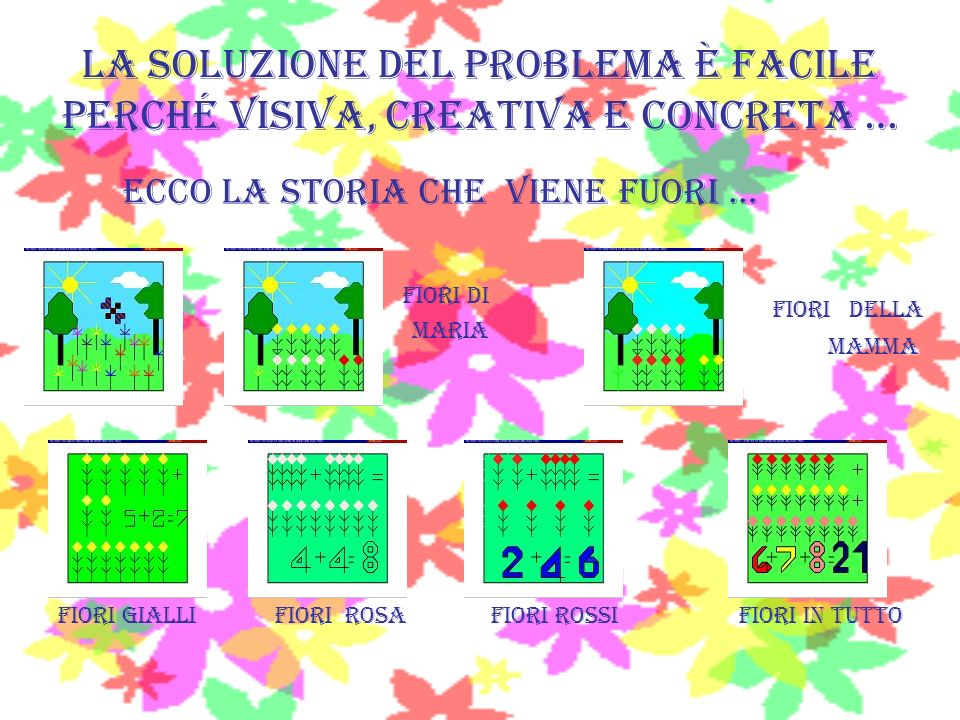 La soluzione del problema è facile perché visiva, creativa e concreta …