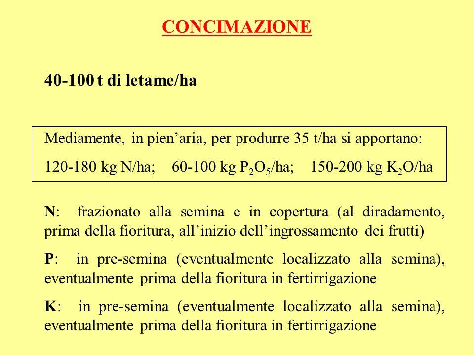 CONCIMAZIONE 40-100 t di letame/ha