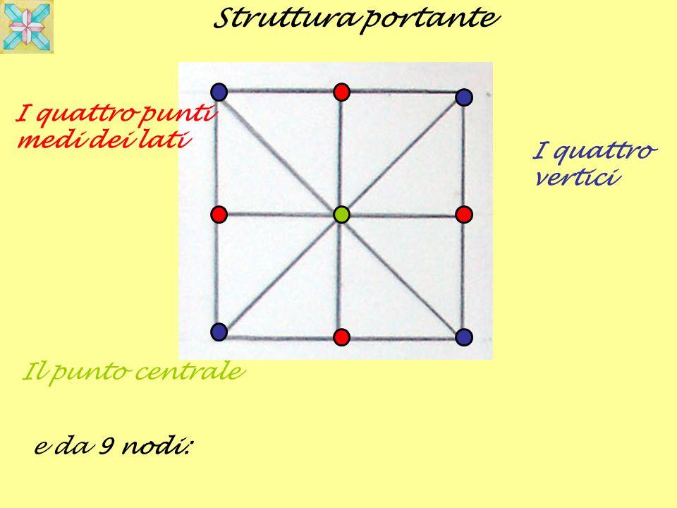 Struttura portante I quattro punti medi dei lati I quattro vertici