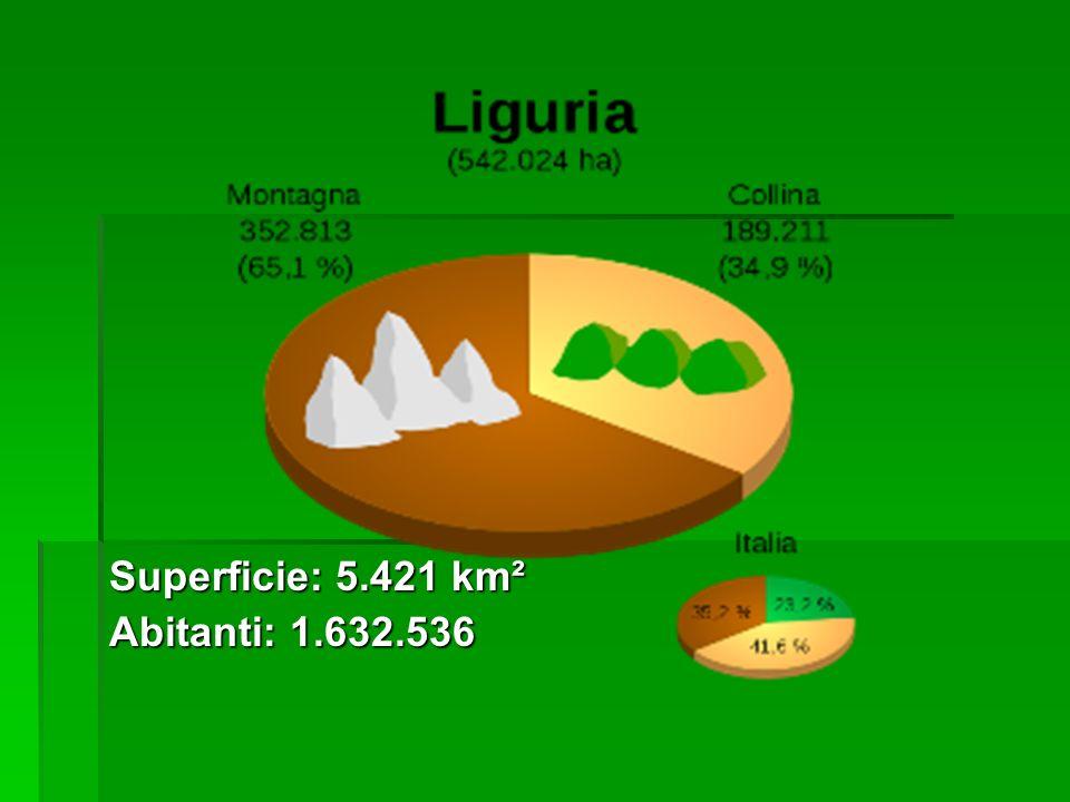 Superficie: 5.421 km² Abitanti: 1.632.536