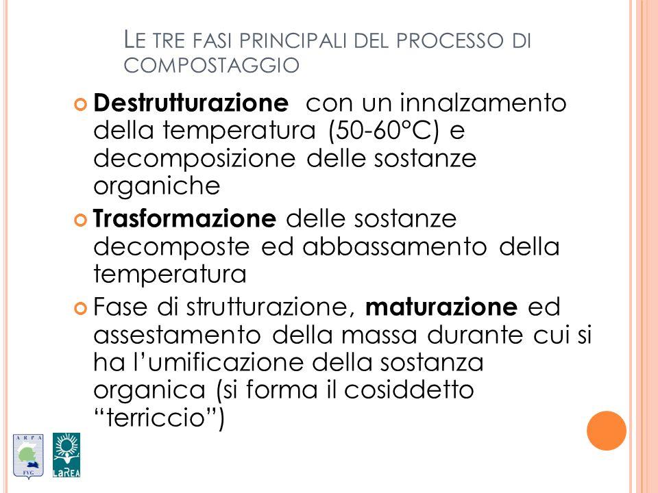 Le tre fasi principali del processo di compostaggio