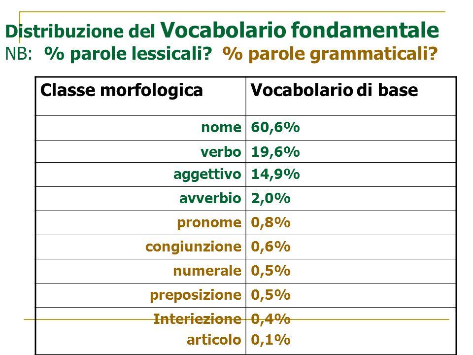 Distribuzione del Vocabolario fondamentale NB: % parole lessicali
