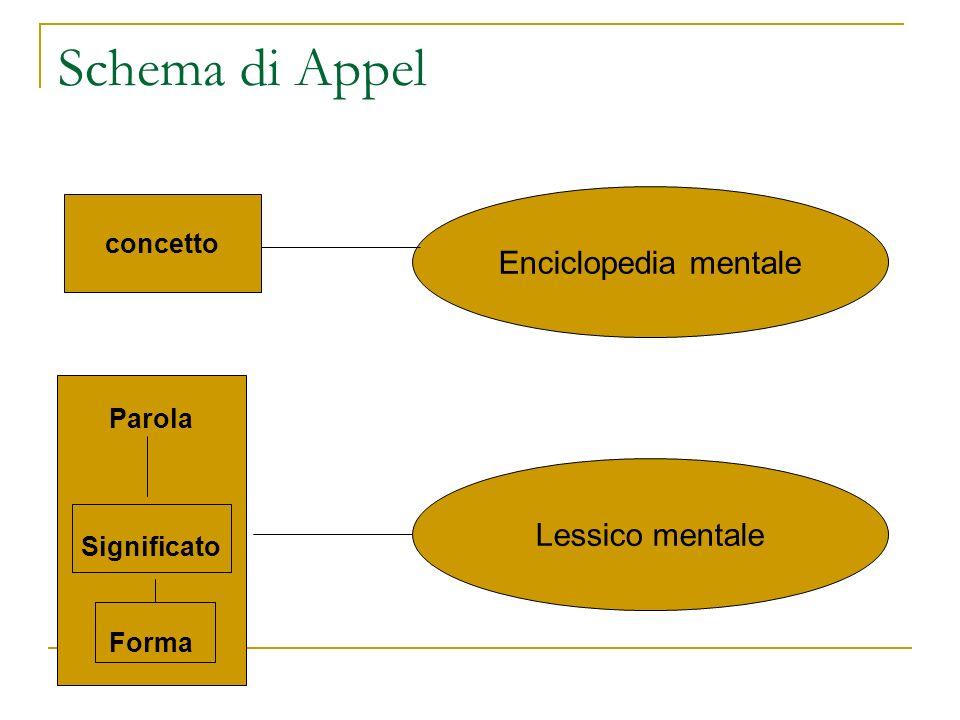 Schema di Appel Enciclopedia mentale Lessico mentale concetto Parola