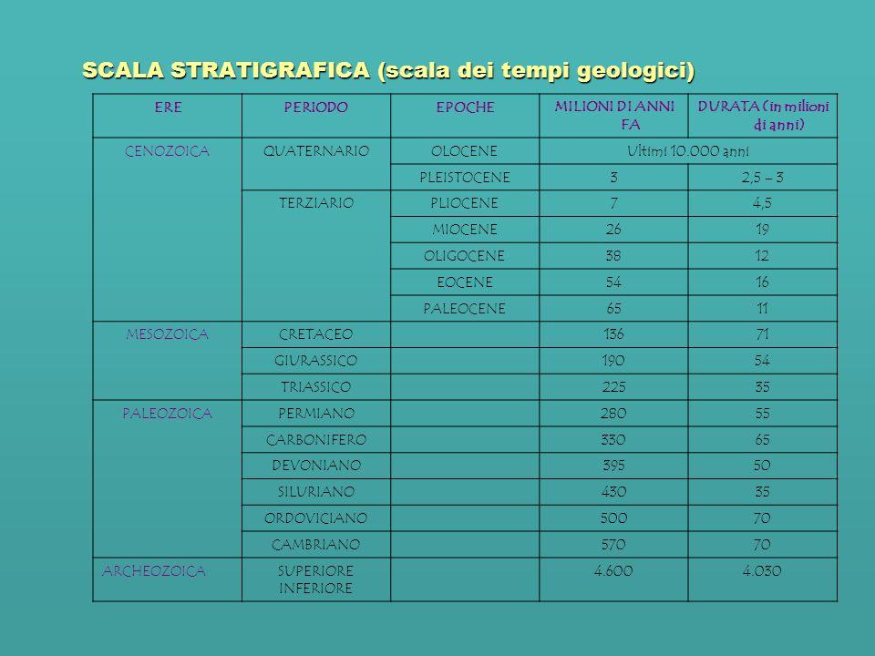 SCALA STRATIGRAFICA (scala dei tempi geologici)