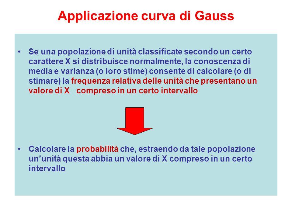 Applicazione curva di Gauss