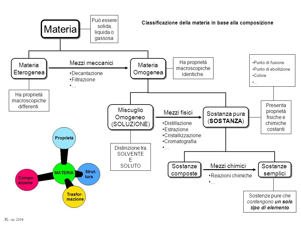 Materia Materia Eterogenea Mezzi meccanici Materia Omogenea Miscuglio
