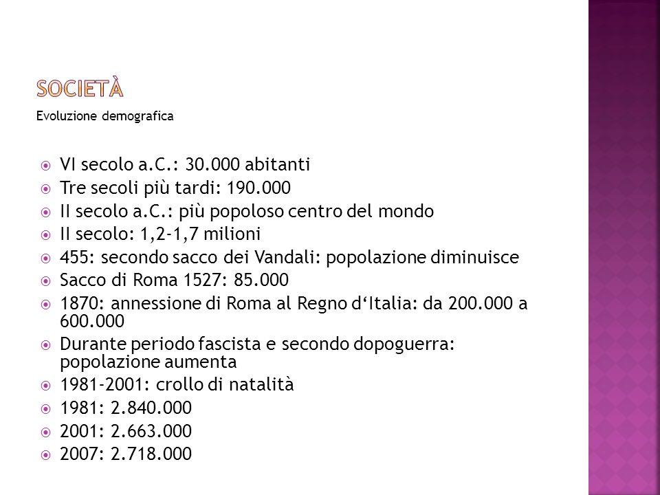 Società VI secolo a.C.: 30.000 abitanti Tre secoli più tardi: 190.000