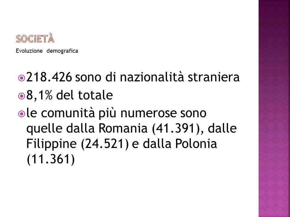 218.426 sono di nazionalità straniera 8,1% del totale
