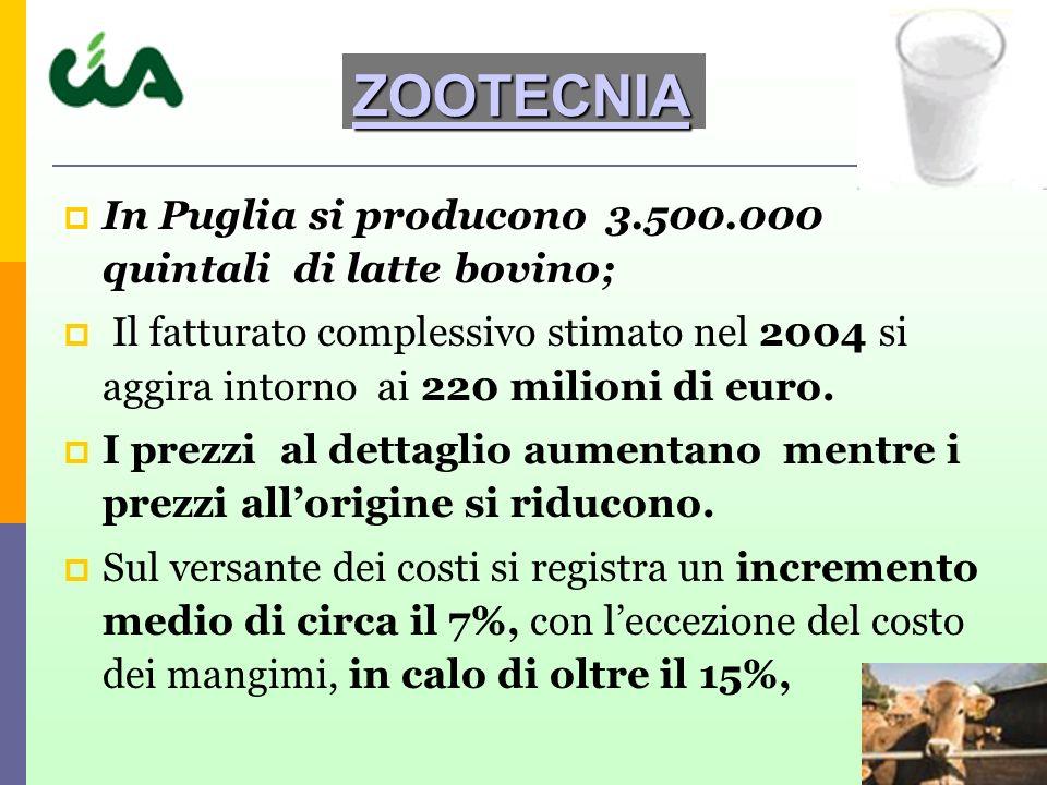 ZOOTECNIA In Puglia si producono 3.500.000 quintali di latte bovino;