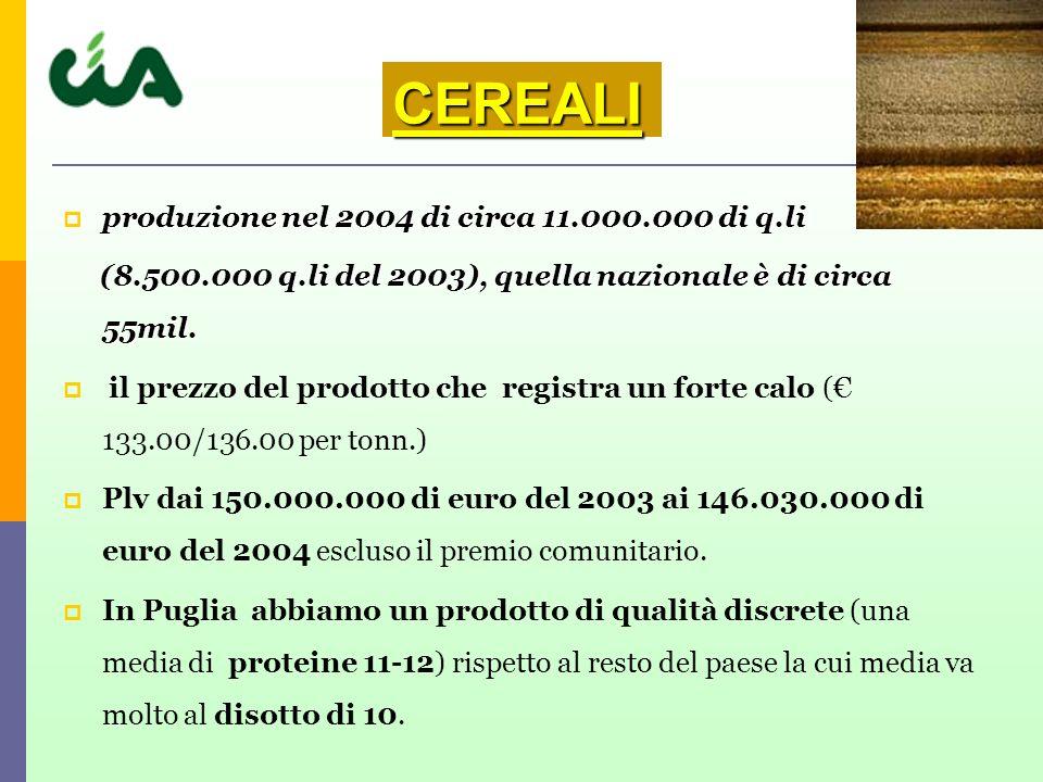 CEREALI produzione nel 2004 di circa 11.000.000 di q.li