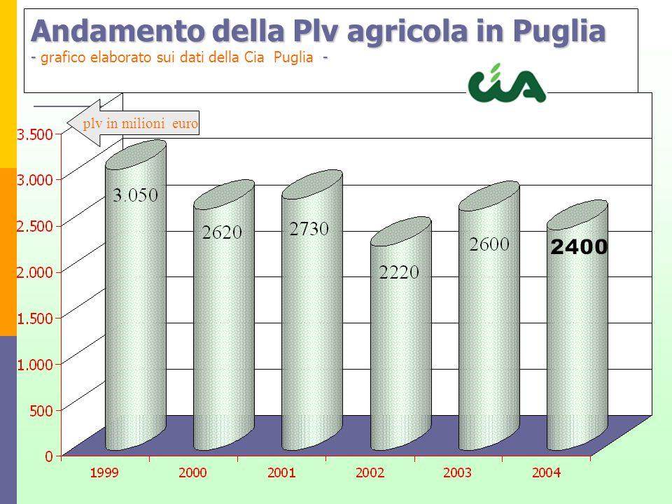 Andamento della Plv agricola in Puglia - grafico elaborato sui dati della Cia Puglia -