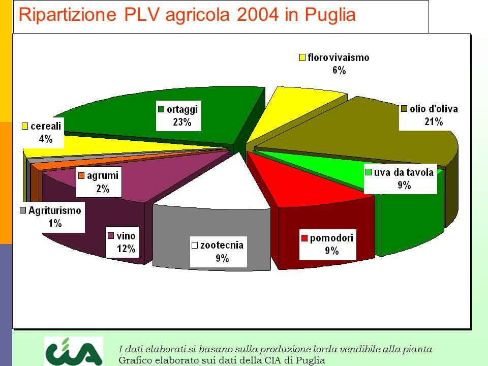 Ripartizione PLV agricola 2004 in Puglia
