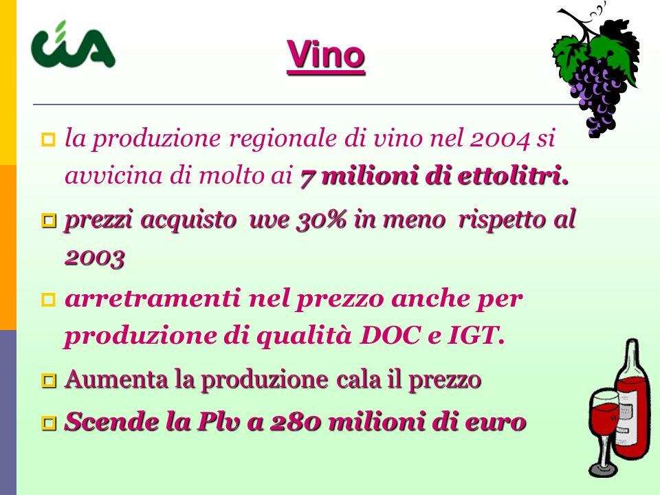 Vino la produzione regionale di vino nel 2004 si avvicina di molto ai 7 milioni di ettolitri. prezzi acquisto uve 30% in meno rispetto al 2003.