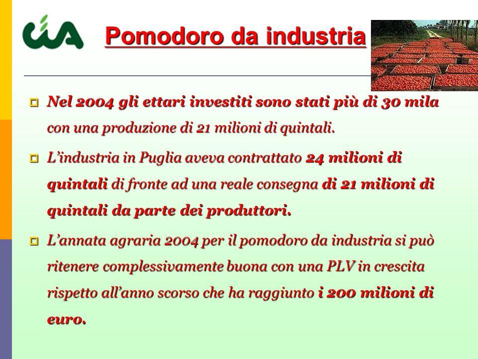 Pomodoro da industria Nel 2004 gli ettari investiti sono stati più di 30 mila con una produzione di 21 milioni di quintali.