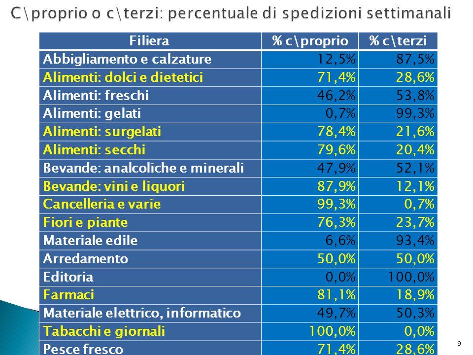 C\proprio o c\terzi: percentuale di spedizioni settimanali