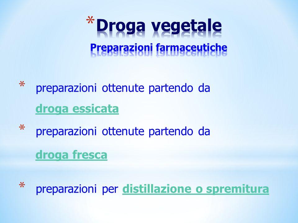 Droga vegetale Preparazioni farmaceutiche