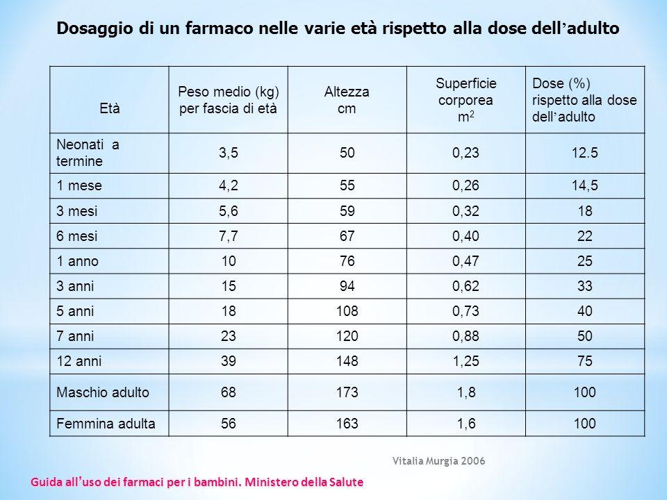 Peso medio (kg) per fascia di età