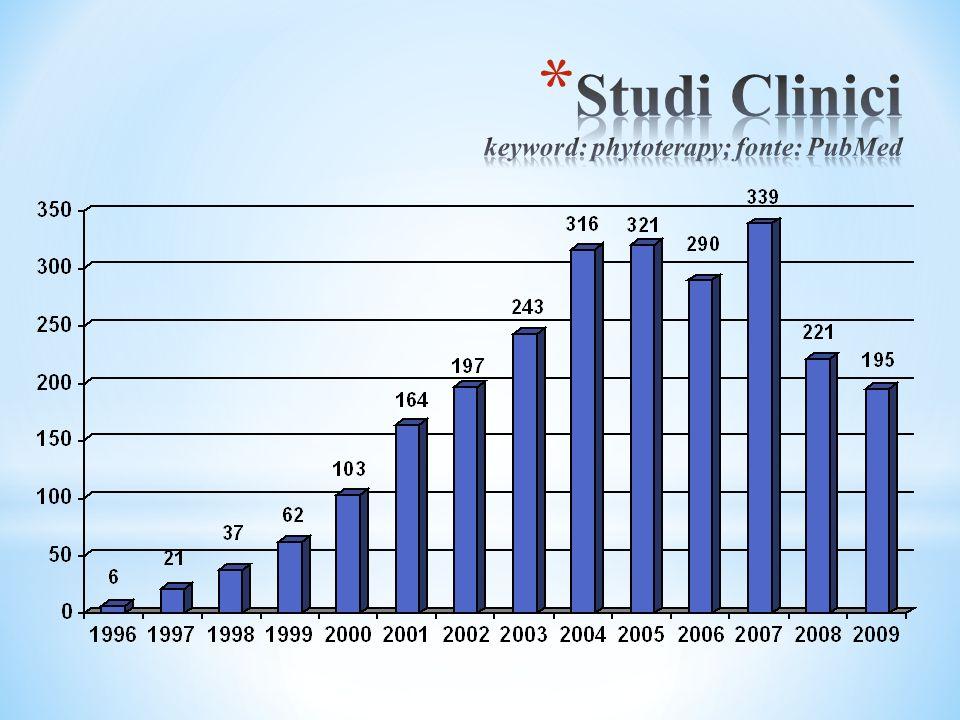 Studi Clinici keyword: phytoterapy; fonte: PubMed