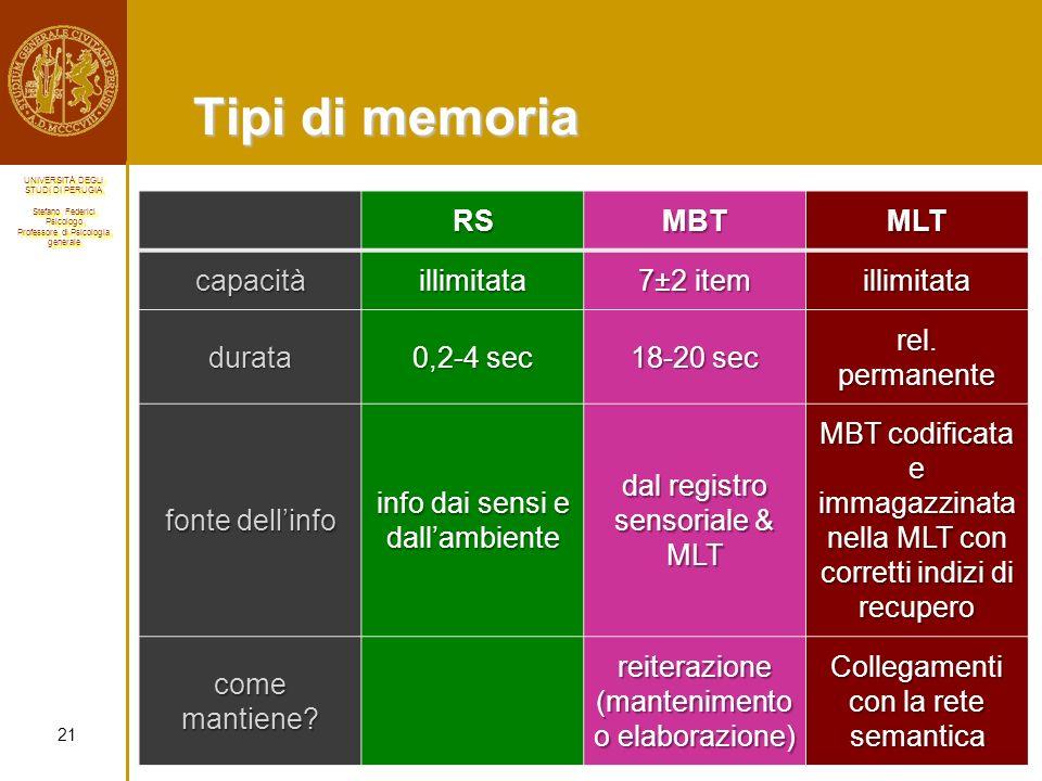 Tipi di memoria RS MBT MLT capacità illimitata 7±2 item durata