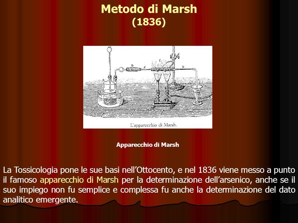 Metodo di Marsh (1836) Apparecchio di Marsh.