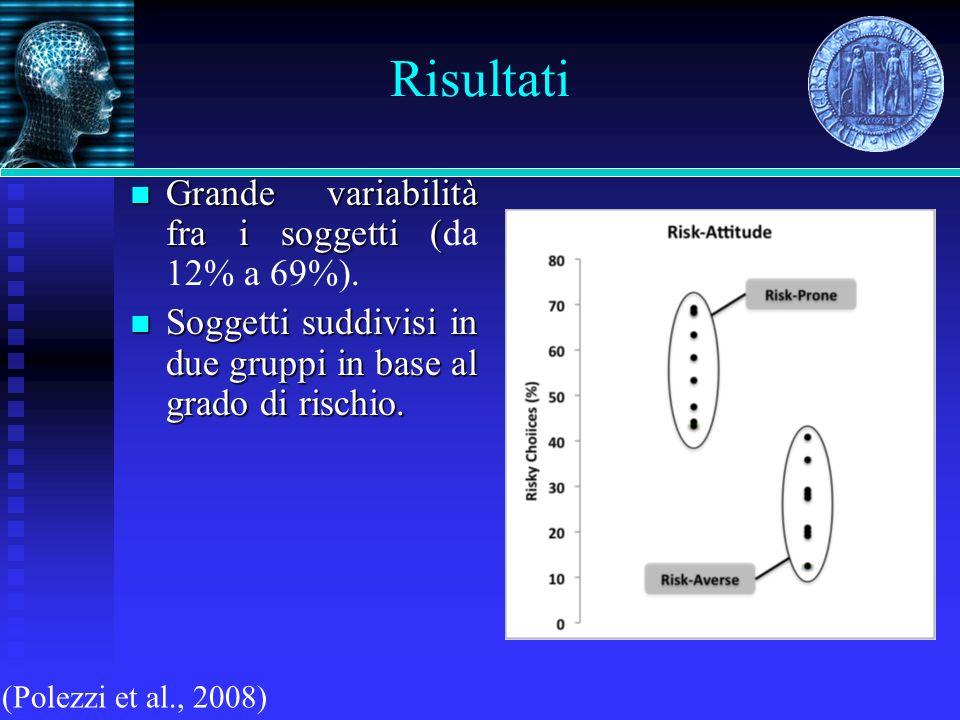 Risultati Grande variabilità fra i soggetti (da 12% a 69%).