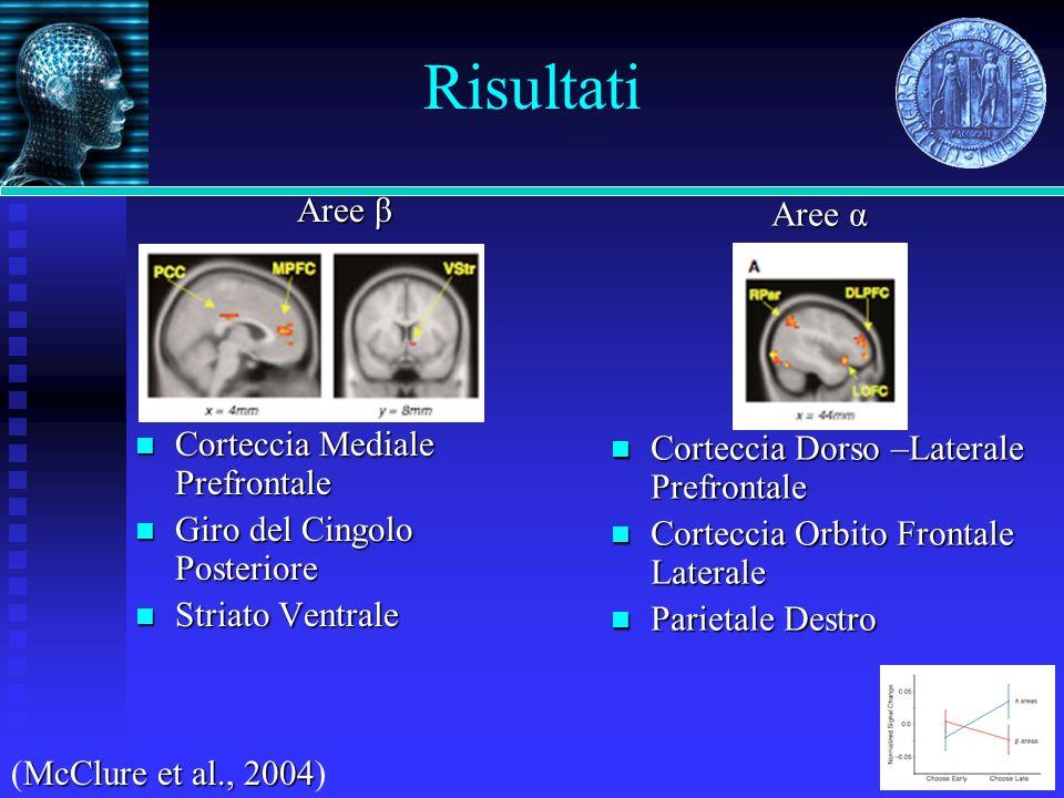 Risultati Aree β Aree α Corteccia Mediale Prefrontale