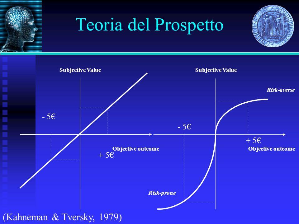 Teoria del Prospetto (Kahneman & Tversky, 1979) - 5€ - 5€ + 5€ + 5€