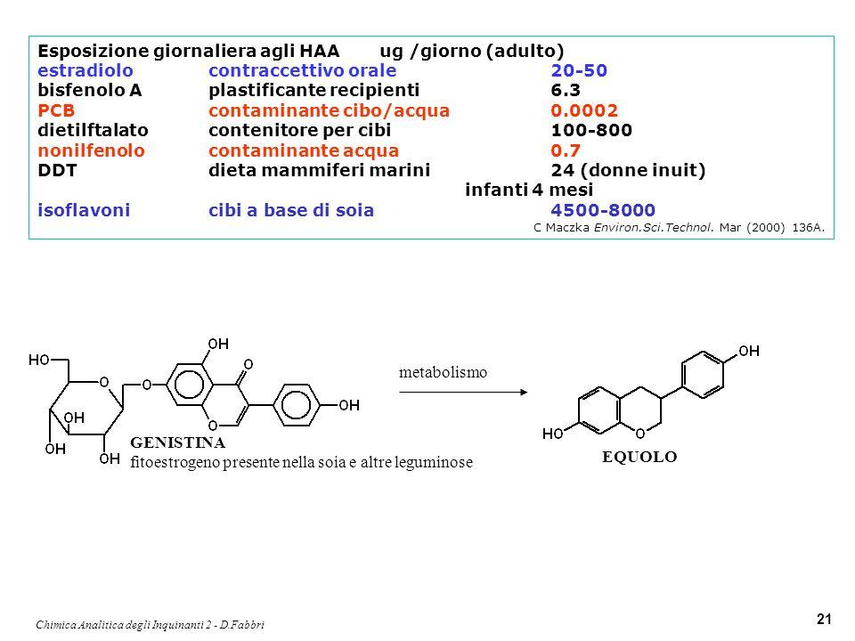 Chimica Analitica degli Inquinanti 2 - D.Fabbri