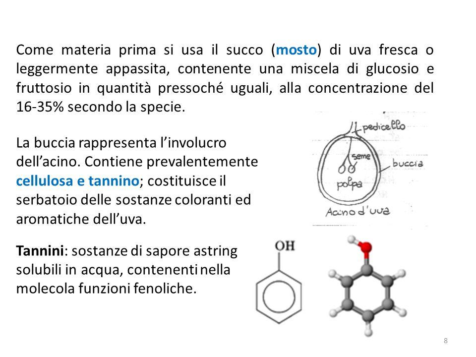 Come materia prima si usa il succo (mosto) di uva fresca o leggermente appassita, contenente una miscela di glucosio e fruttosio in quantità pressoché uguali, alla concentrazione del 16-35% secondo la specie.
