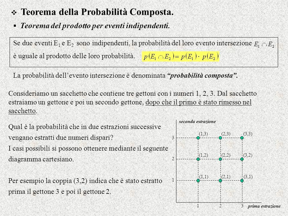 Teorema della Probabilità Composta.