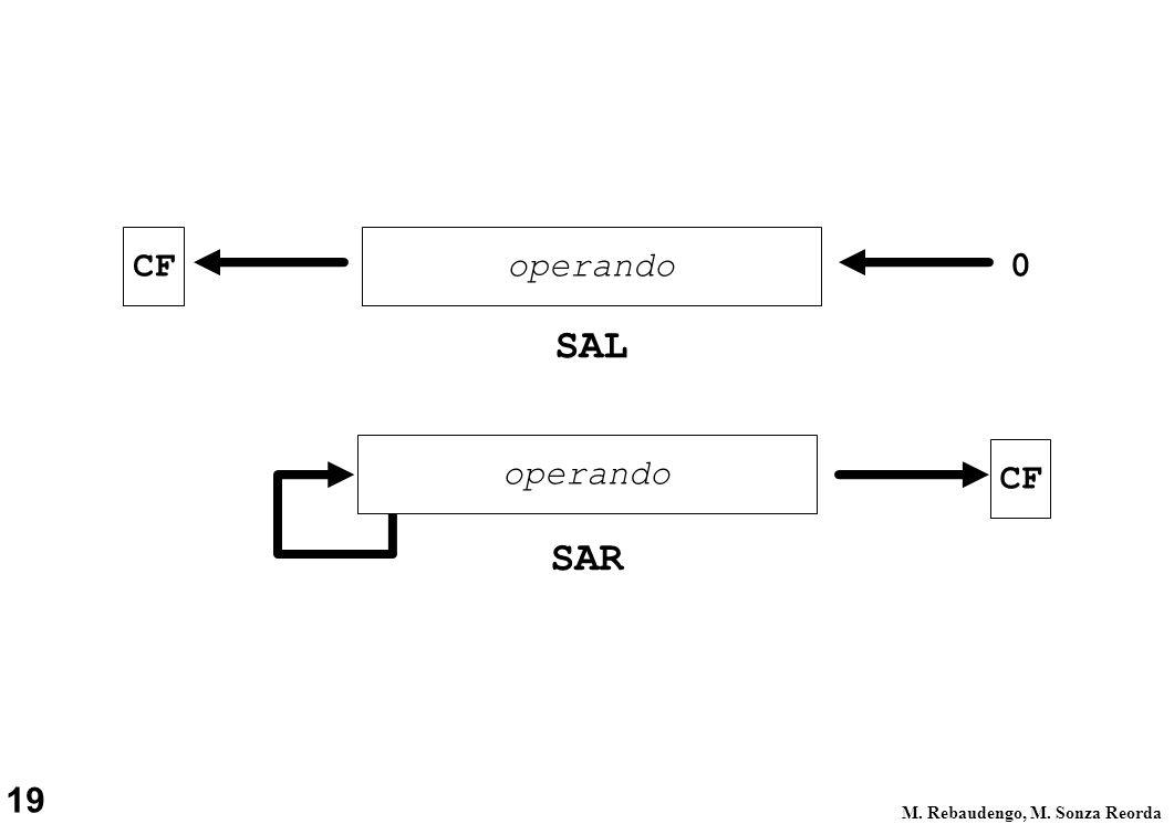 CF operando SAL operando CF SAR