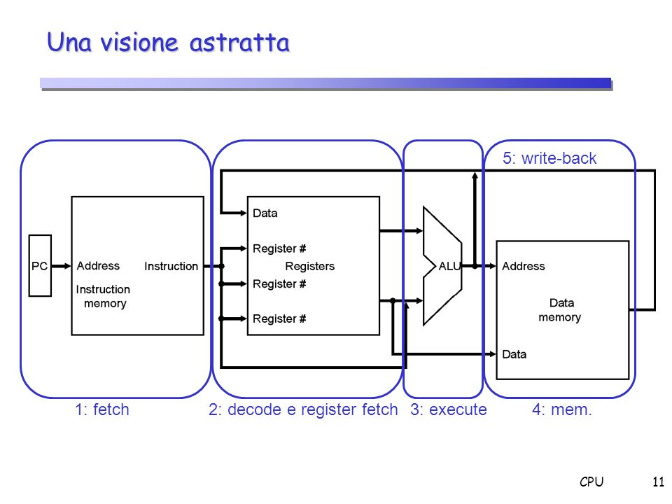 Una visione astratta 5: write-back 1: fetch 2: decode e register fetch