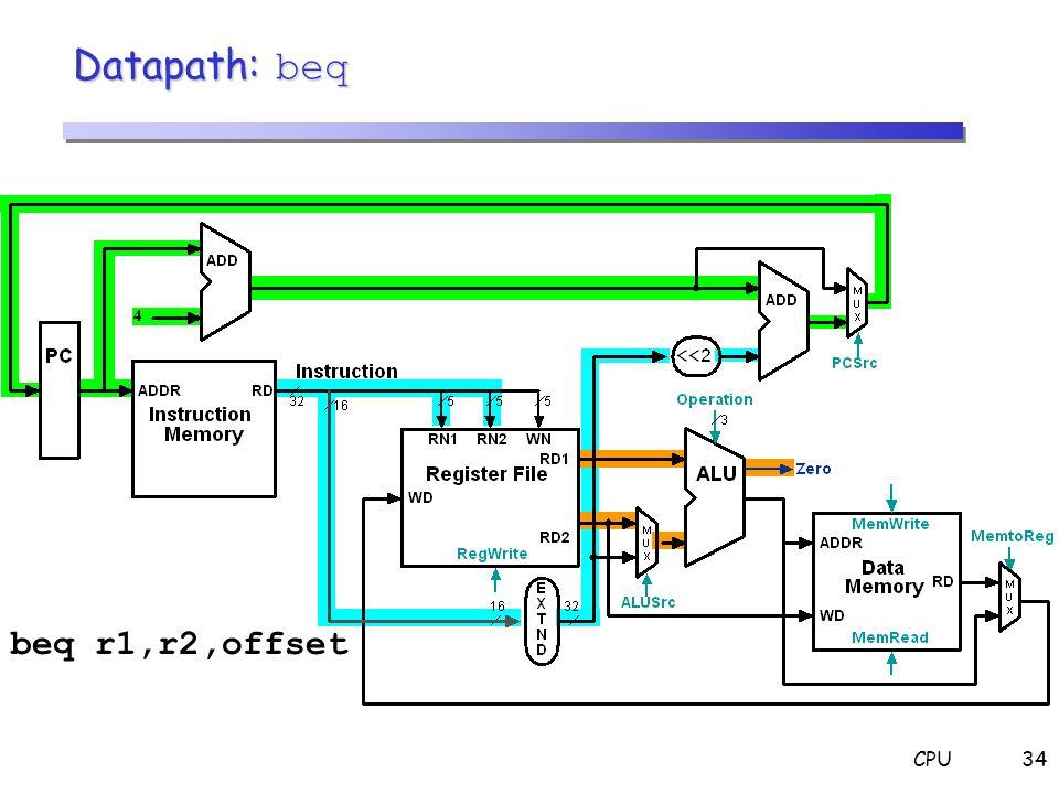 Datapath: beq beq r1,r2,offset CPU